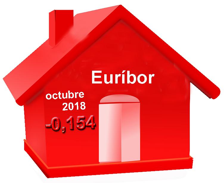 Euribor octubre de 2018. El Euribor se encarece por octavo mes consecutivo.