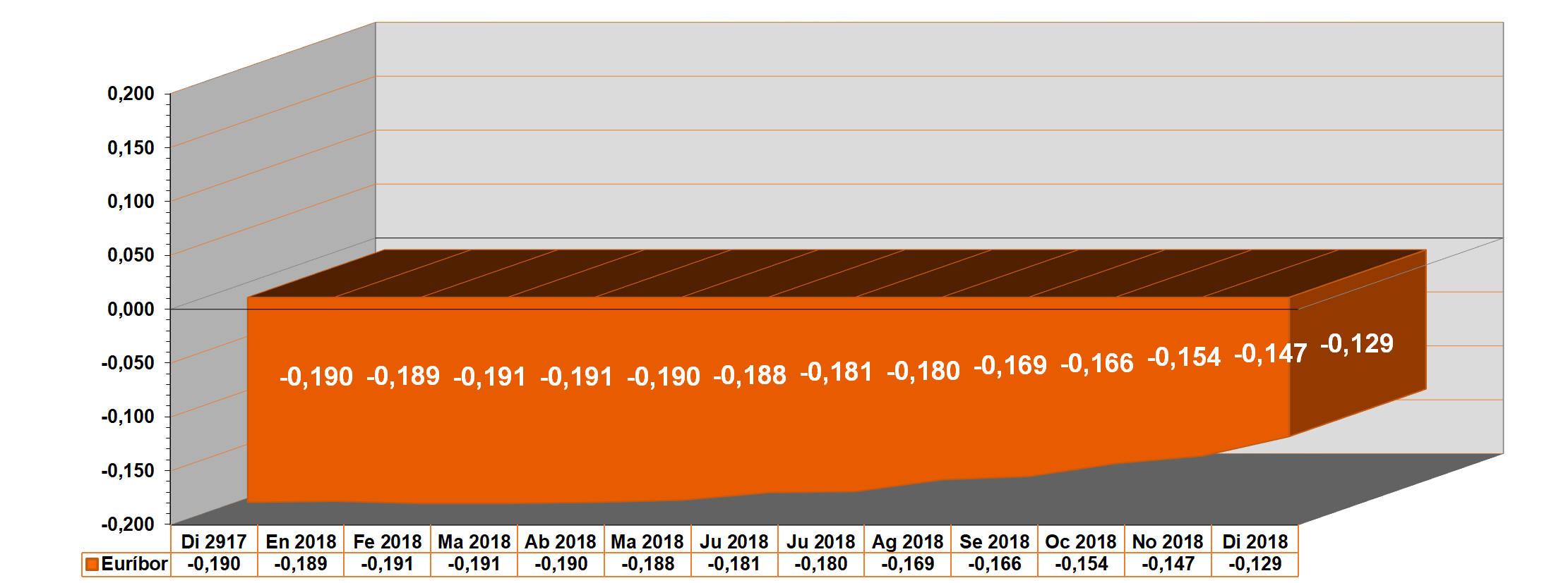 Gráfico Euribor actual desde diciembre 2017 hasta diciembre 2018