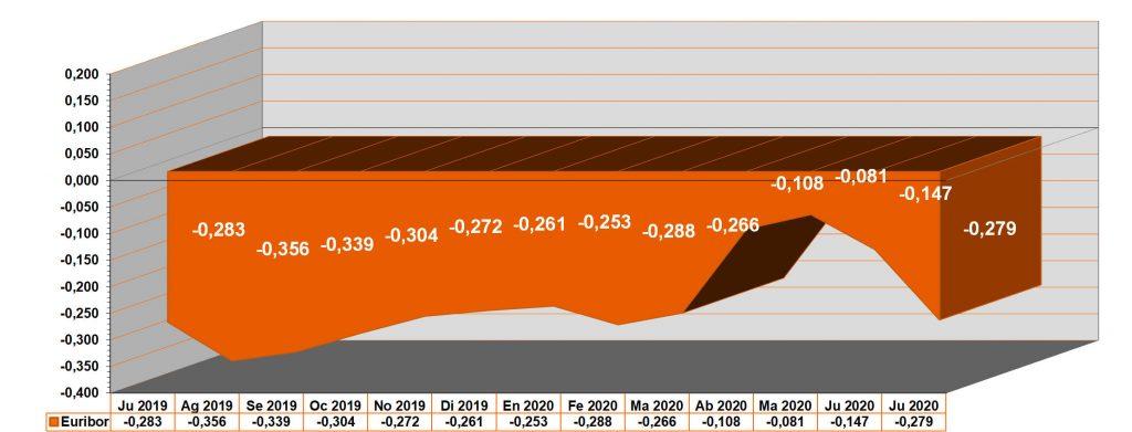 Gráfico anual del euribor. Euribor julio 2020