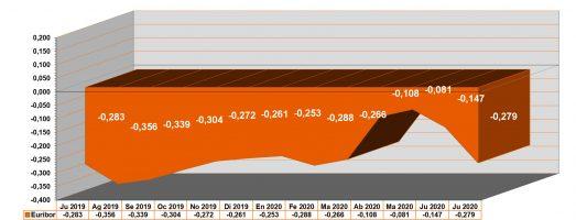 El Euribor baja en julio de 2020 hasta el -0,279%