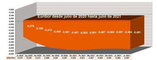 El Euríbor cierra julio de 2021 con el valor -0,491%