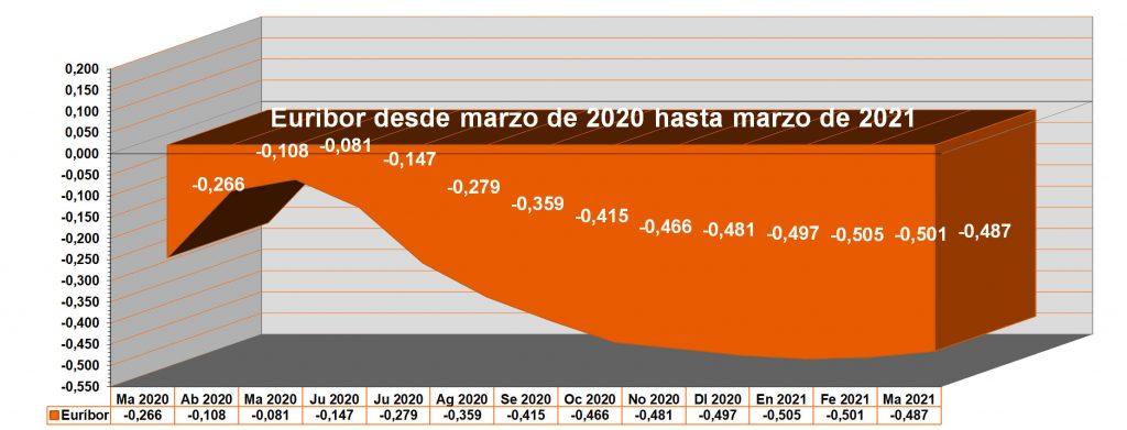 Gráfico anual del Euribor. Desde Euribor marzo 2020 hasta el Euribor marzo 2021