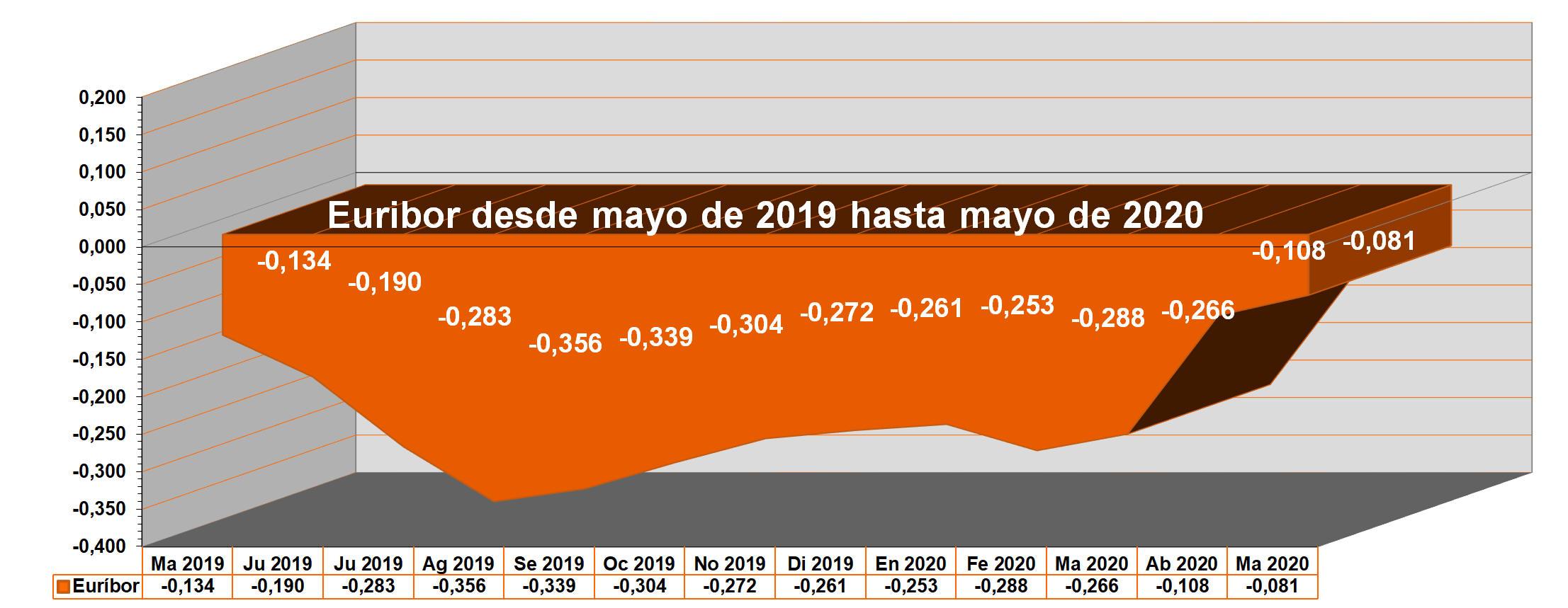 Gráfico anual del Euribor desde mayo de 2019 hasta mayo de 2020.