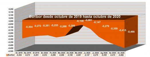 El Euribor cierra octubre con el tercer mínimo histórico consecutivo: -0,466%