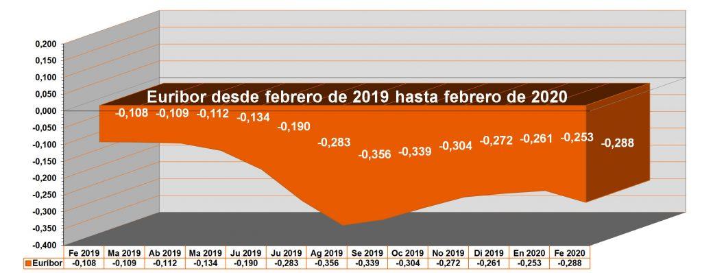 El Euribor rompe su tendencia ligeramente alcista en febrero de 2020 al señalar el valor -0,288%