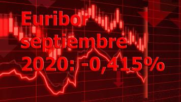 El Euribor señala mínimo histórico en septiembre de 2020