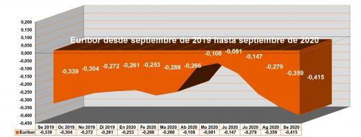 Análisis del gráfico actual del Euribor