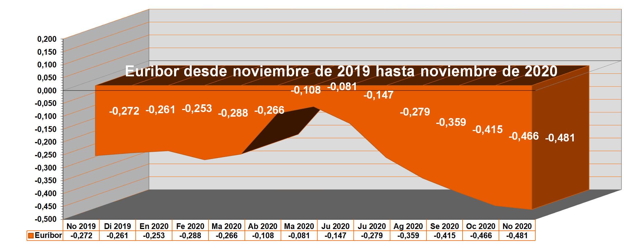 Euribor noviembre de 2020. Gráfico anual del Euríbor