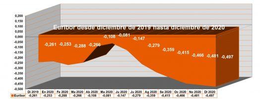 Variación de las cuotas de las hipotecas vinculadas al Euribor durante 2020